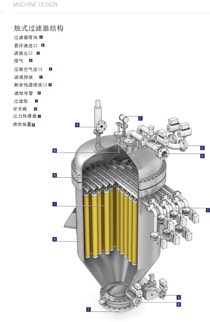 烛式过滤器结构